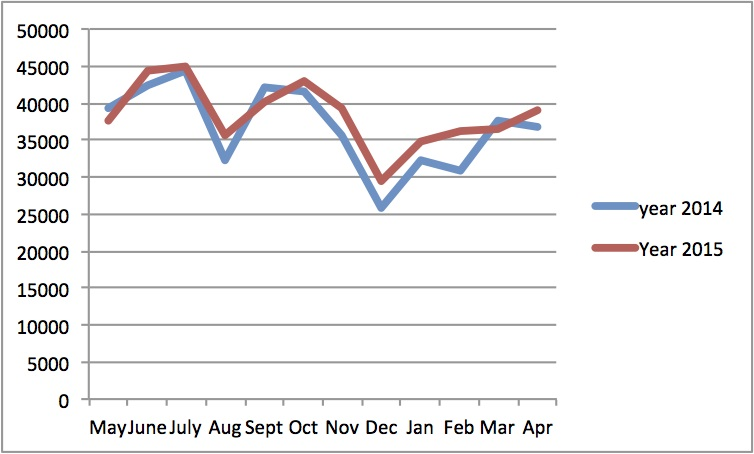 Compare monthly 14 and 15