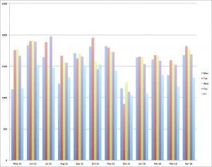 Monthly averages for each weekday. Click to enlarge.