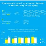 How people travel into London: Human Streets