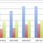 Summary of four years' cycle counts in Royal College Street